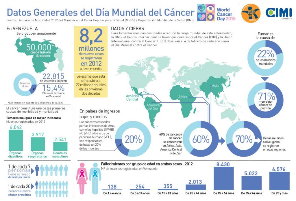 CIMI-InfografiaDiaMundialCancer